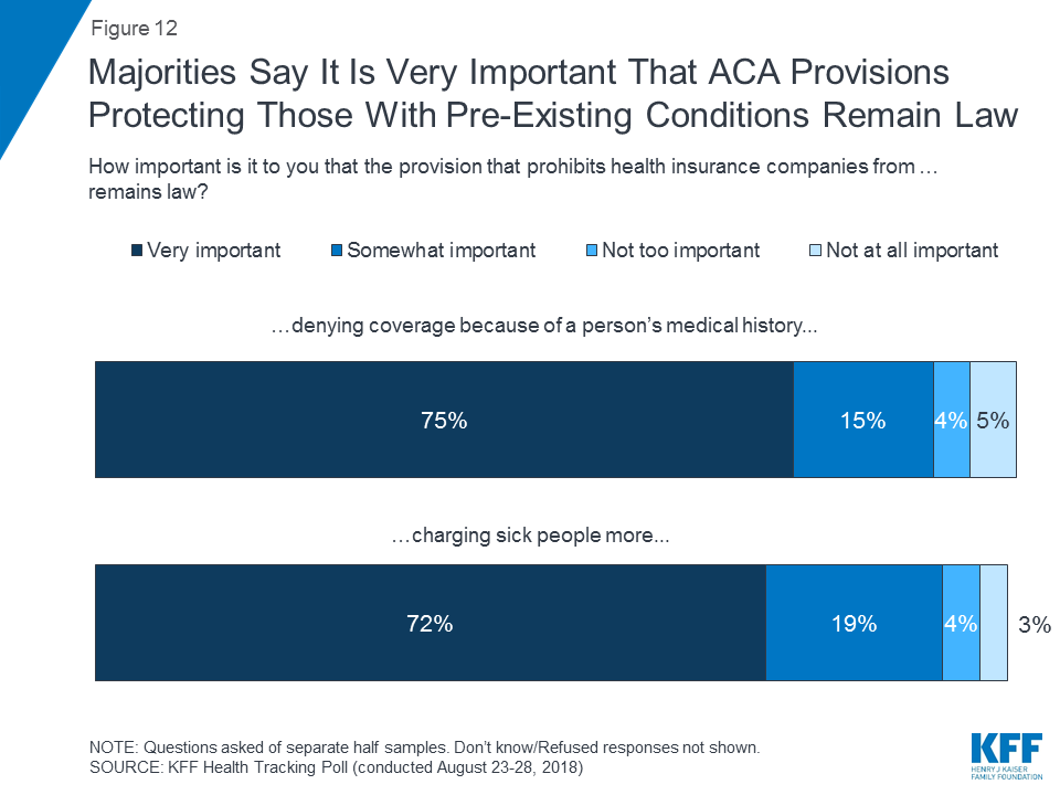Pre-existing conditions polling from KFF